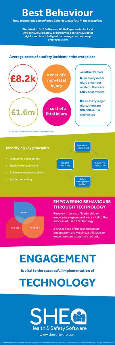 Behavioural safety infographic