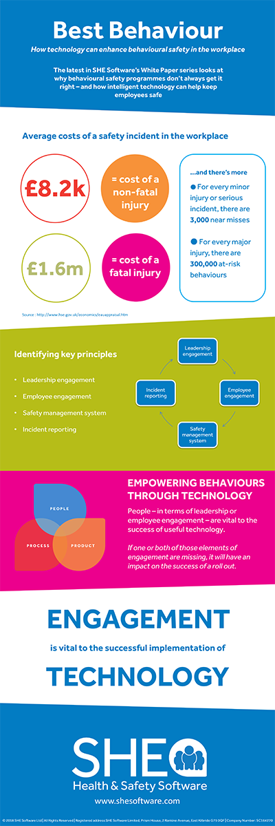 Behavioural safety infographic
